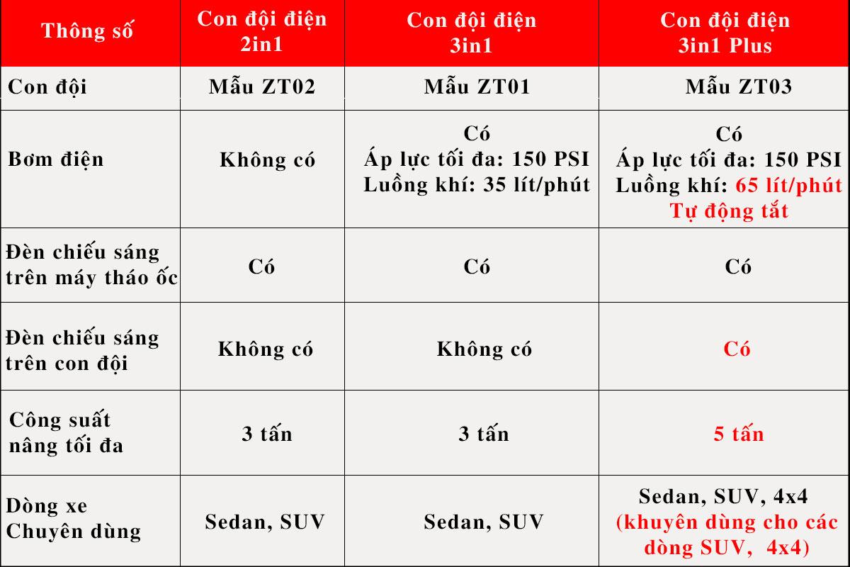 bảng so sánh các loại con đội điện